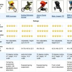 Best Jogging Strollers 2012 Review Table